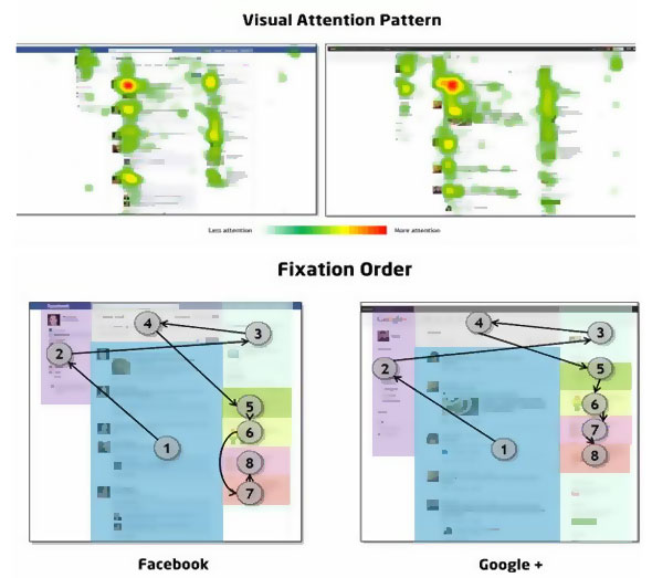 Eyetracking - Facebook i Google+